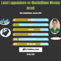 Lassi Lappalainen vs Maximiliano Nicolas Urruti h2h player stats