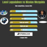 Lassi Lappalainen vs Nicolas Mezquida h2h player stats