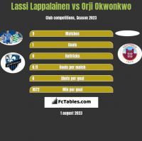 Lassi Lappalainen vs Orji Okwonkwo h2h player stats