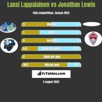 Lassi Lappalainen vs Jonathan Lewis h2h player stats