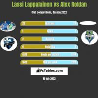 Lassi Lappalainen vs Alex Roldan h2h player stats