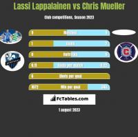 Lassi Lappalainen vs Chris Mueller h2h player stats