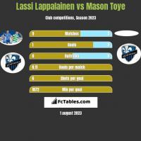 Lassi Lappalainen vs Mason Toye h2h player stats