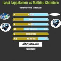 Lassi Lappalainen vs Mathieu Choiniere h2h player stats