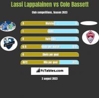 Lassi Lappalainen vs Cole Bassett h2h player stats