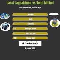 Lassi Lappalainen vs Benji Michel h2h player stats