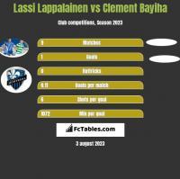 Lassi Lappalainen vs Clement Bayiha h2h player stats