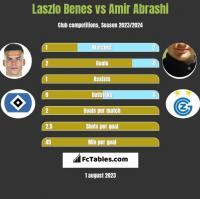 Laszlo Benes vs Amir Abrashi h2h player stats