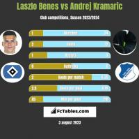 Laszlo Benes vs Andrej Kramaric h2h player stats