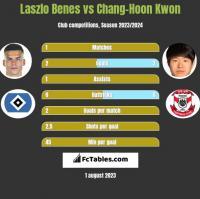Laszlo Benes vs Chang-Hoon Kwon h2h player stats