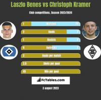 Laszlo Benes vs Christoph Kramer h2h player stats