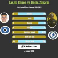 Laszlo Benes vs Denis Zakaria h2h player stats