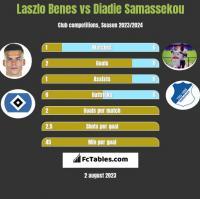 Laszlo Benes vs Diadie Samassekou h2h player stats