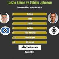 Laszlo Benes vs Fabian Johnson h2h player stats