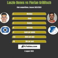 Laszlo Benes vs Florian Grillitsch h2h player stats