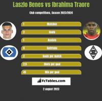 Laszlo Benes vs Ibrahima Traore h2h player stats