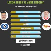 Laszlo Benes vs Janik Haberer h2h player stats