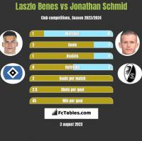 Laszlo Benes vs Jonathan Schmid h2h player stats