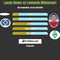 Laszlo Benes vs Leonardo Bittencourt h2h player stats