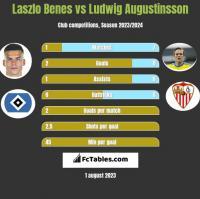 Laszlo Benes vs Ludwig Augustinsson h2h player stats