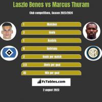 Laszlo Benes vs Marcus Thuram h2h player stats