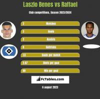 Laszlo Benes vs Raffael h2h player stats