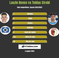 Laszlo Benes vs Tobias Strobl h2h player stats
