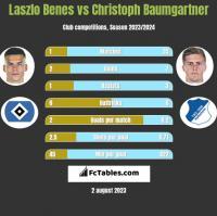 Laszlo Benes vs Christoph Baumgartner h2h player stats