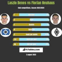 Laszlo Benes vs Florian Neuhaus h2h player stats