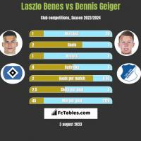 Laszlo Benes vs Dennis Geiger h2h player stats