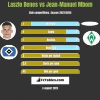 Laszlo Benes vs Jean-Manuel Mbom h2h player stats