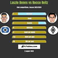 Laszlo Benes vs Rocco Reitz h2h player stats