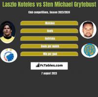 Laszlo Koteles vs Sten Michael Grytebust h2h player stats