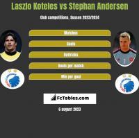 Laszlo Koteles vs Stephan Andersen h2h player stats