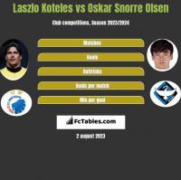 Laszlo Koteles vs Oskar Snorre Olsen h2h player stats