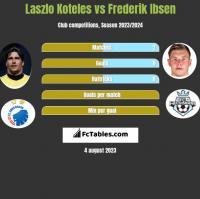 Laszlo Koteles vs Frederik Ibsen h2h player stats