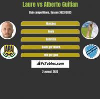 Laure vs Alberto Guitian h2h player stats