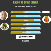 Laure vs Brian Olivan h2h player stats