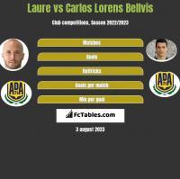 Laure vs Carlos Lorens Bellvis h2h player stats