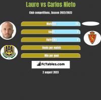 Laure vs Carlos Nieto h2h player stats