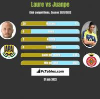 Laure vs Juanpe h2h player stats