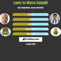 Laure vs Marco Sangalli h2h player stats