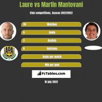 Laure vs Martin Mantovani h2h player stats