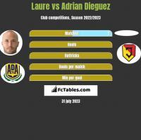 Laure vs Adrian Dieguez h2h player stats