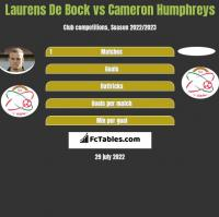Laurens De Bock vs Cameron Humphreys h2h player stats