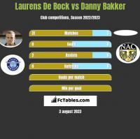 Laurens De Bock vs Danny Bakker h2h player stats