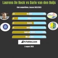 Laurens De Bock vs Dario van den Buijs h2h player stats