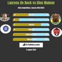 Laurens De Bock vs Dion Malone h2h player stats
