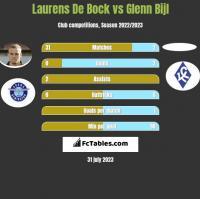 Laurens De Bock vs Glenn Bijl h2h player stats