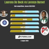 Laurens De Bock vs Lorenzo Burnet h2h player stats
